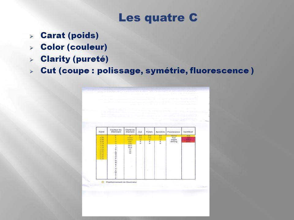 Les quatre C Carat (poids) Color (couleur) Clarity (pureté)
