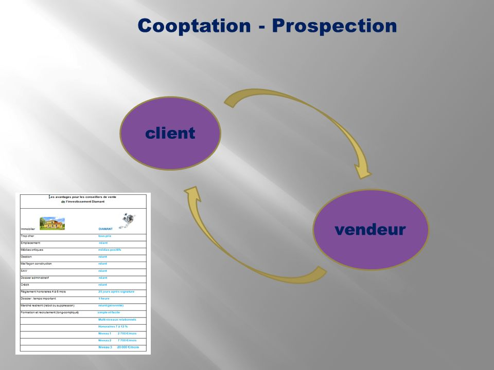 Cooptation - Prospection