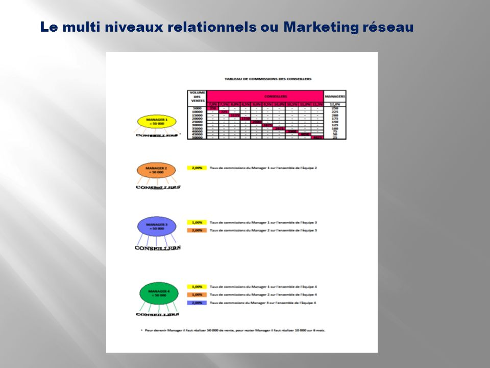 Le multi niveaux relationnels ou Marketing réseau