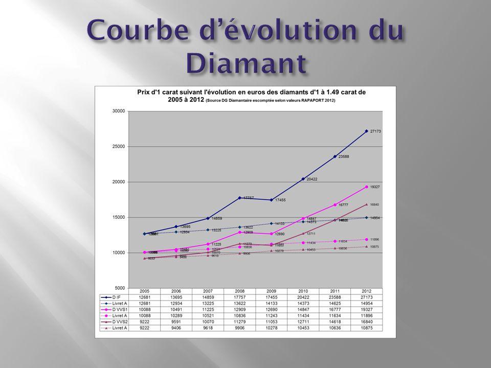 Courbe d'évolution du Diamant