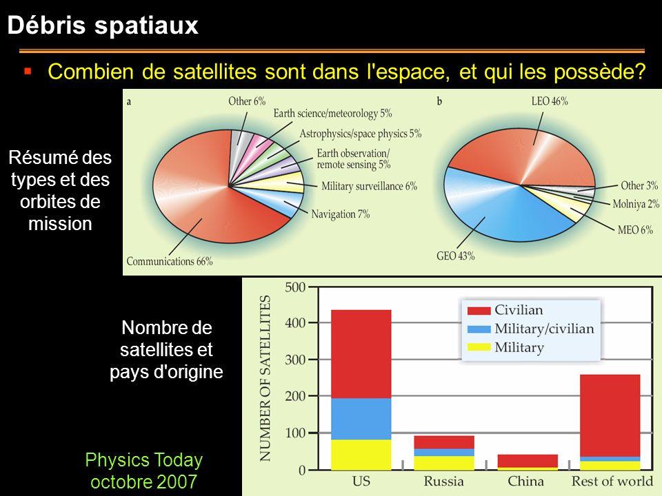 Débris spatiaux Combien de satellites sont dans l espace, et qui les possède Résumé des types et des orbites de mission.