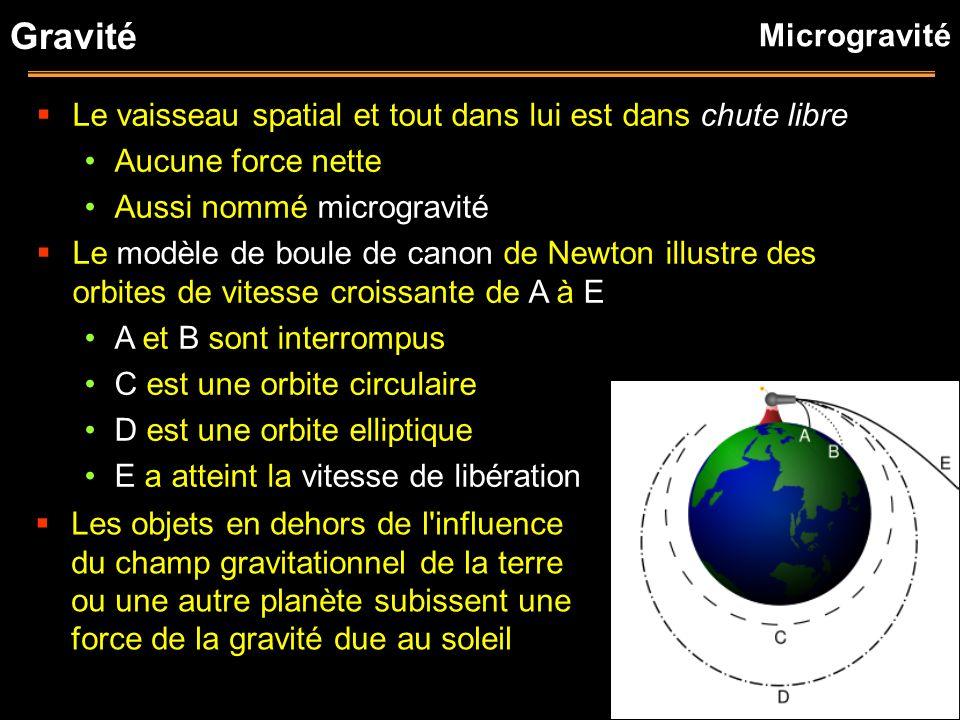 Gravité Microgravité. Le vaisseau spatial et tout dans lui est dans chute libre. Aucune force nette.