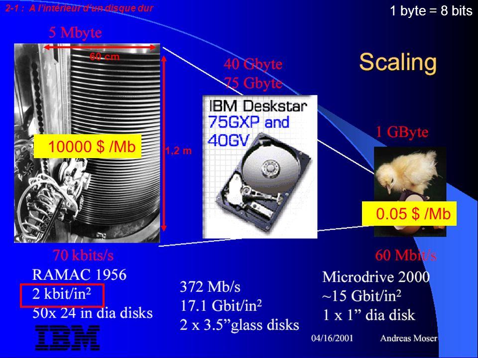10000 $ /Mb 0.05 $ /Mb 1 byte = 8 bits 60 cm 1,2 m