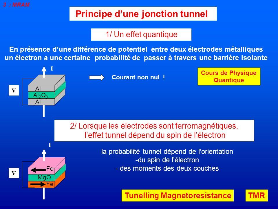 Principe d'une jonction tunnel Cours de Physique Quantique