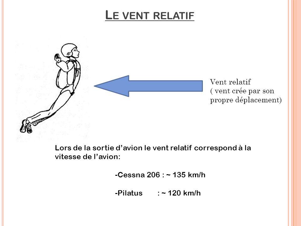 Le vent relatif Vent relatif ( vent crée par son propre déplacement)