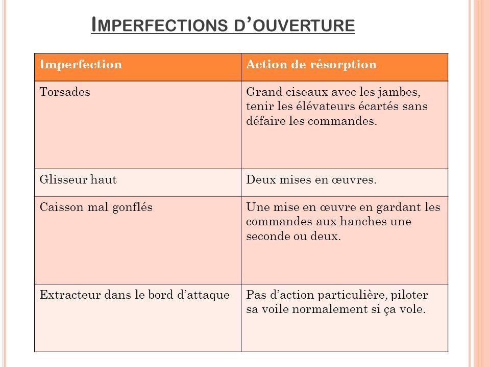 Imperfections d'ouverture