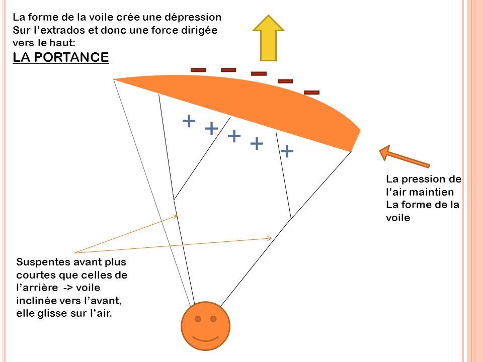 LA PORTANCE La forme de la voile crée une dépression