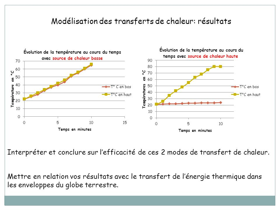 Modélisation des transferts de chaleur: résultats
