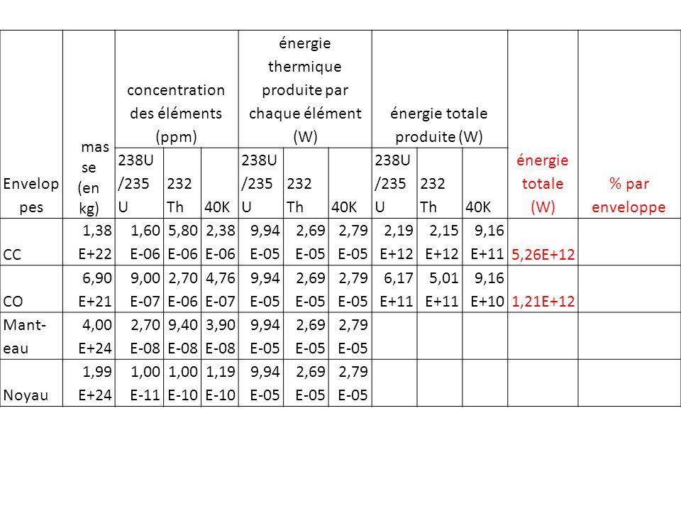 concentration des éléments (ppm)