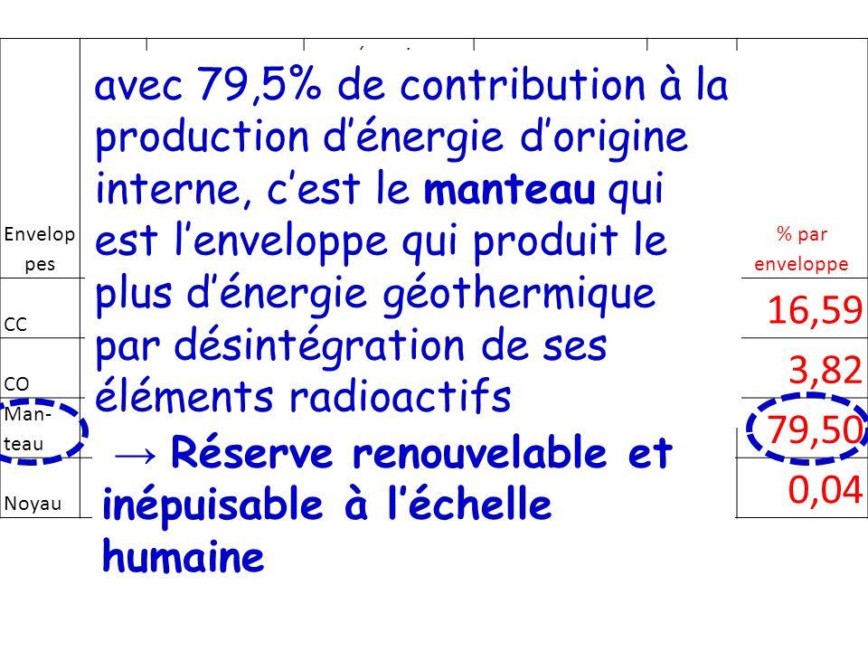 → Réserve renouvelable et inépuisable à l'échelle humaine