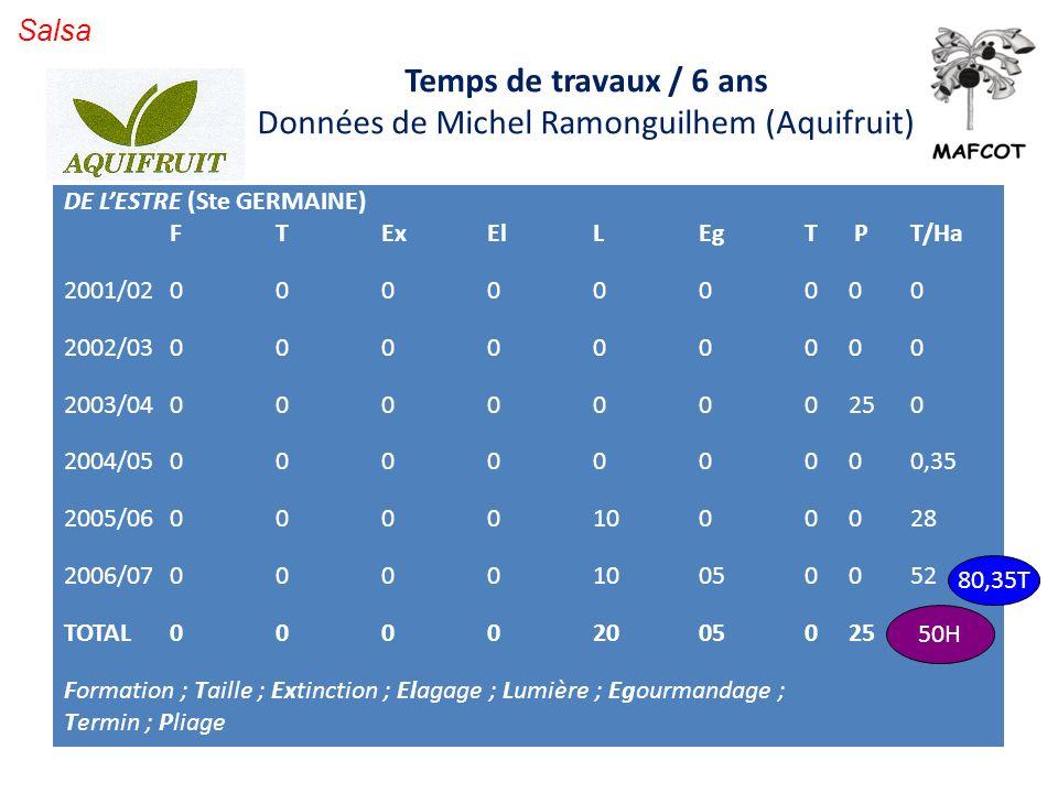 Données de Michel Ramonguilhem (Aquifruit)