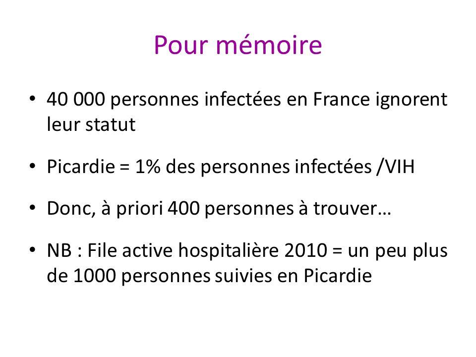 Pour mémoire 40 000 personnes infectées en France ignorent leur statut