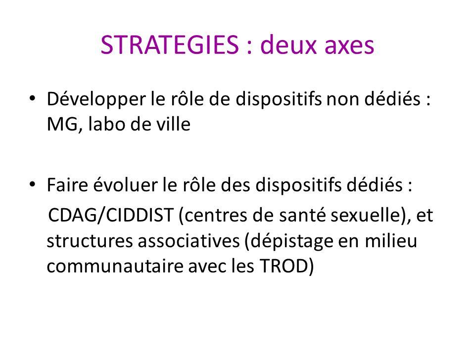 STRATEGIES : deux axes Développer le rôle de dispositifs non dédiés : MG, labo de ville. Faire évoluer le rôle des dispositifs dédiés :