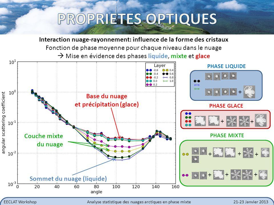 PROPRIETES OPTIQUES Interaction nuage-rayonnement: influence de la forme des cristaux. Fonction de phase moyenne pour chaque niveau dans le nuage.