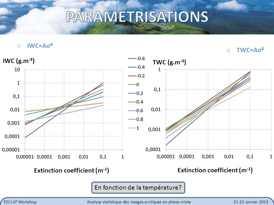 PARAMETRISATIONS IWC=AσB TWC=AσB IWC (g.m-3) TWC (g.m-3)