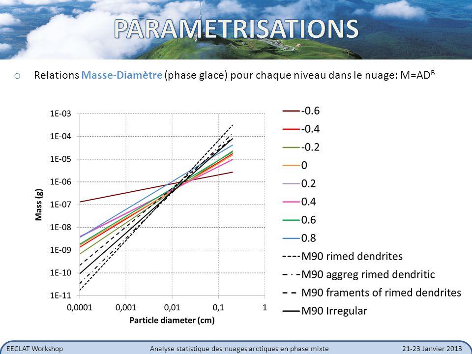 PARAMETRISATIONS Relations Masse-Diamètre (phase glace) pour chaque niveau dans le nuage: M=ADB