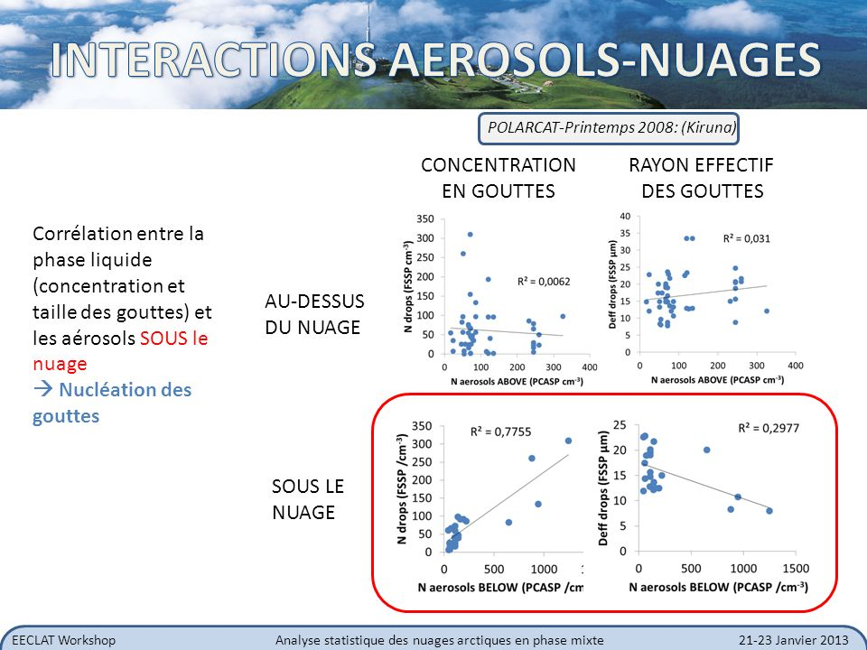 INTERACTIONS AEROSOLS-NUAGES
