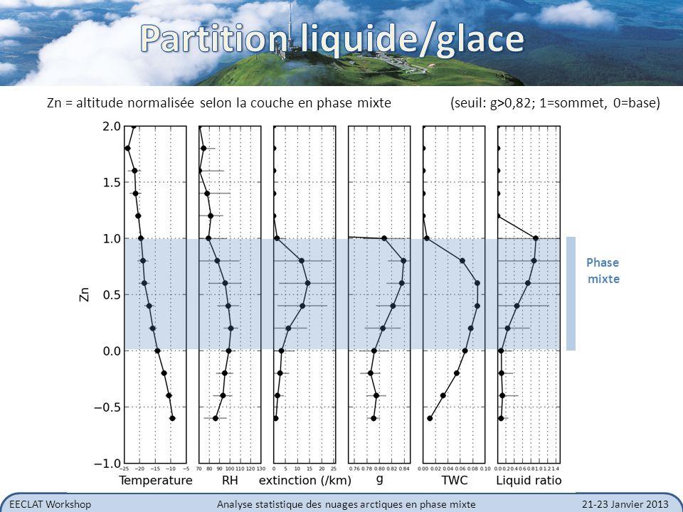 Partition liquide/glace