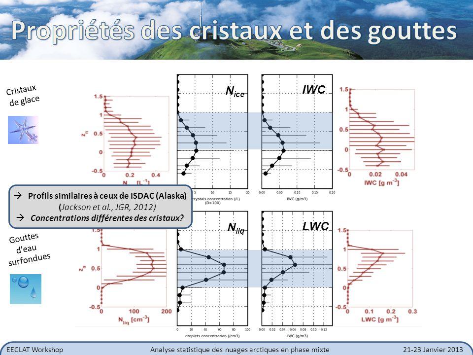 Concentrations différentes des cristaux