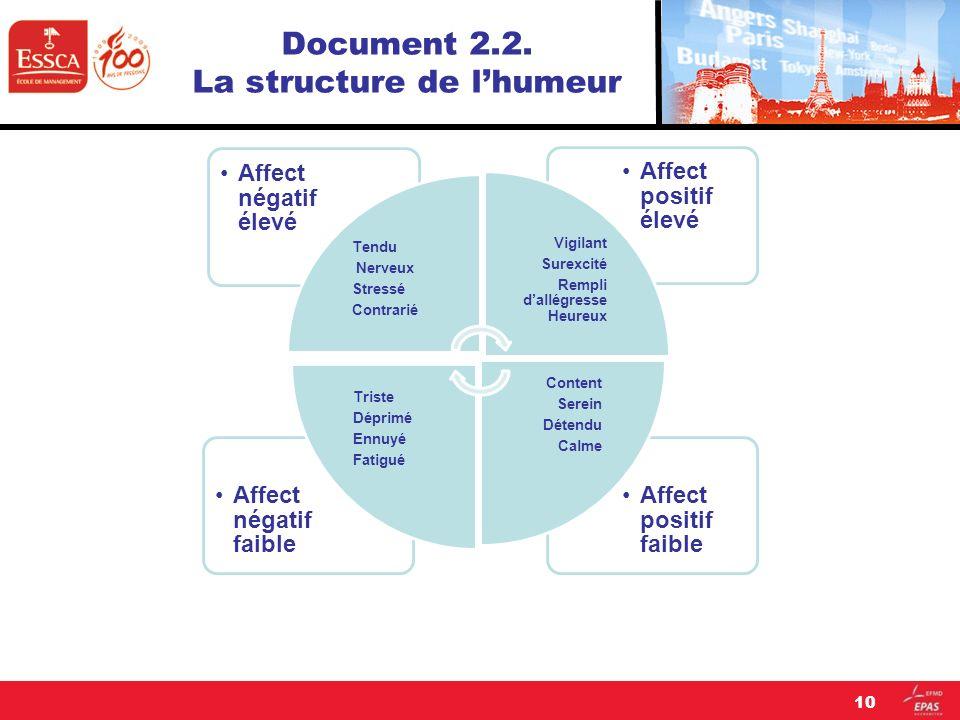 Document 2.2. La structure de l'humeur