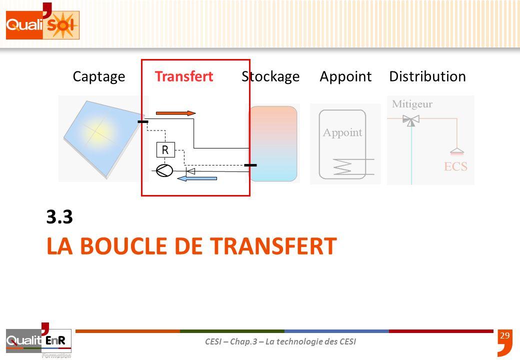 LA BOUCLE DE TRANSFERT 3.3 Captage Transfert Stockage Appoint