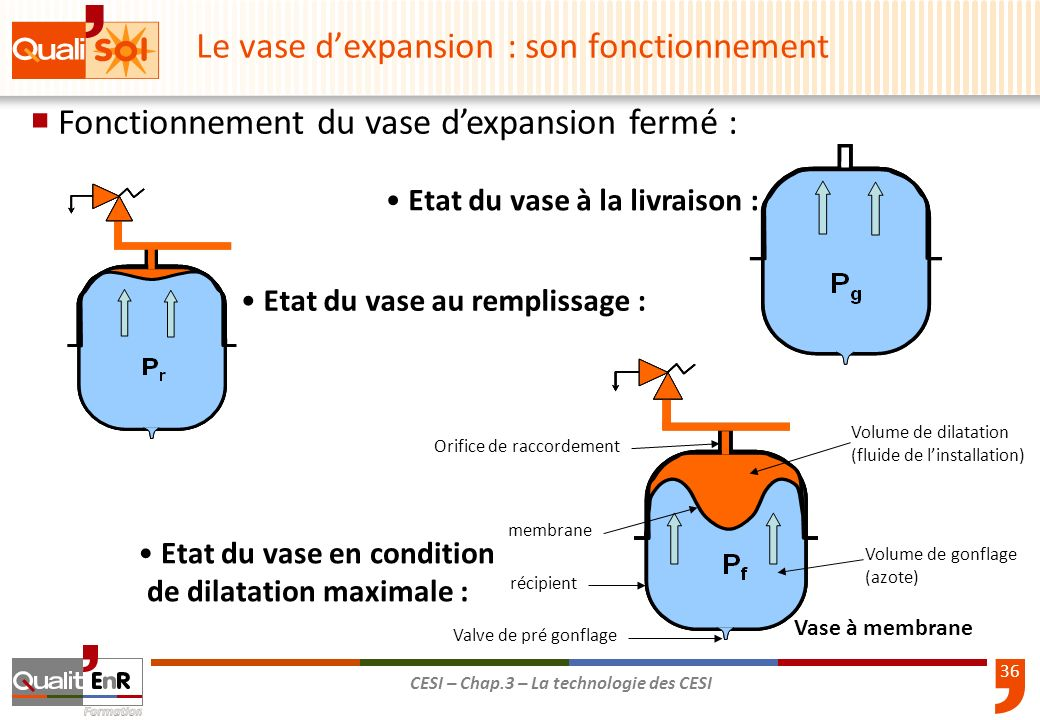 Le vase d'expansion : son fonctionnement
