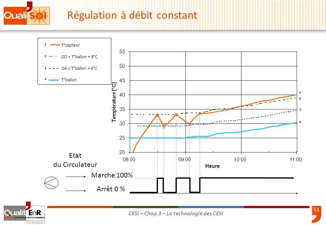 Régulation à débit constant