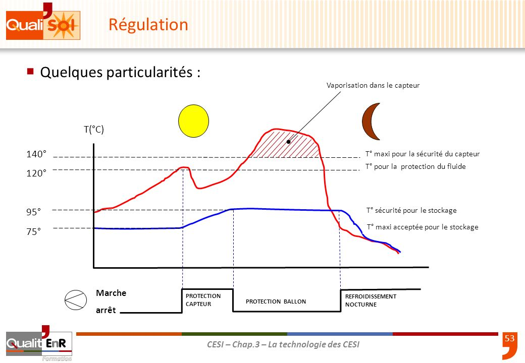 Régulation Quelques particularités : T(°C) 140° 120° 95° 75° Marche