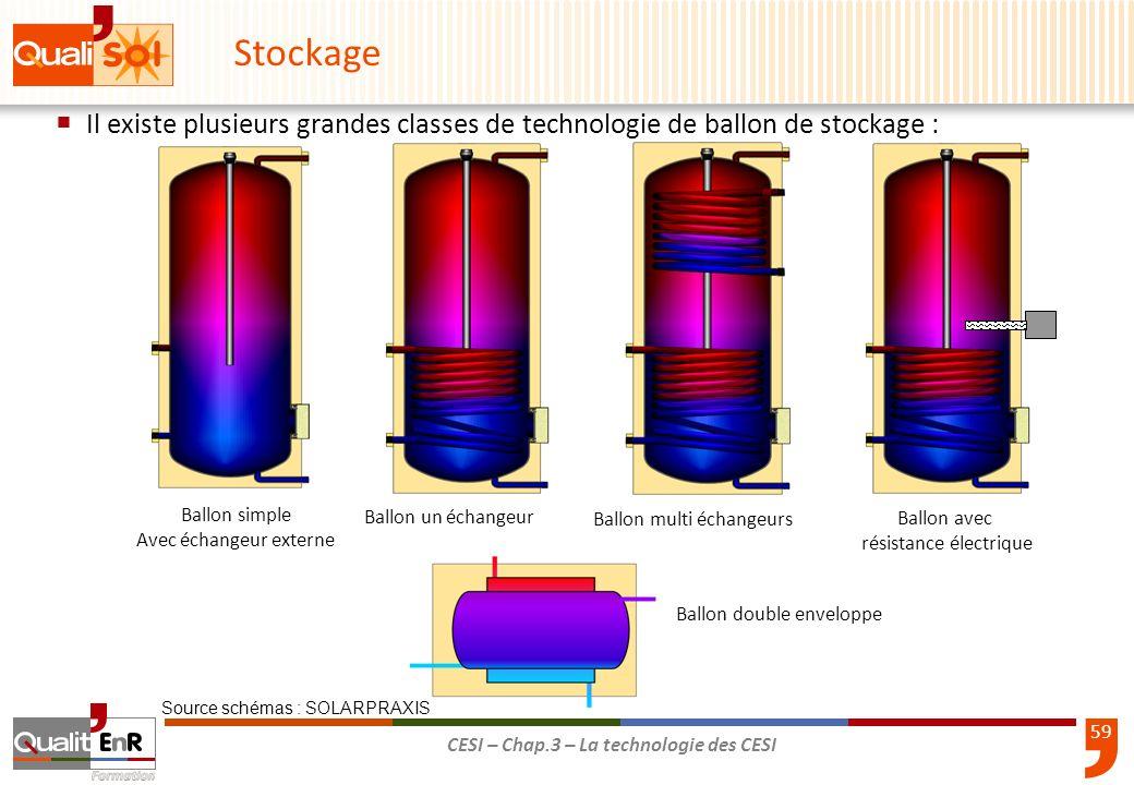Stockage Il existe plusieurs grandes classes de technologie de ballon de stockage : Ballon simple.