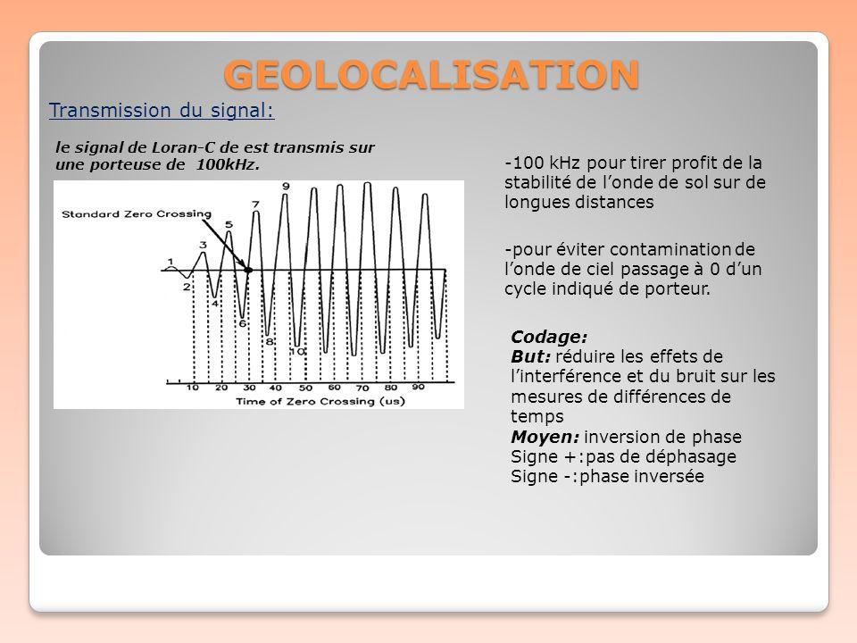 GEOLOCALISATION Transmission du signal: