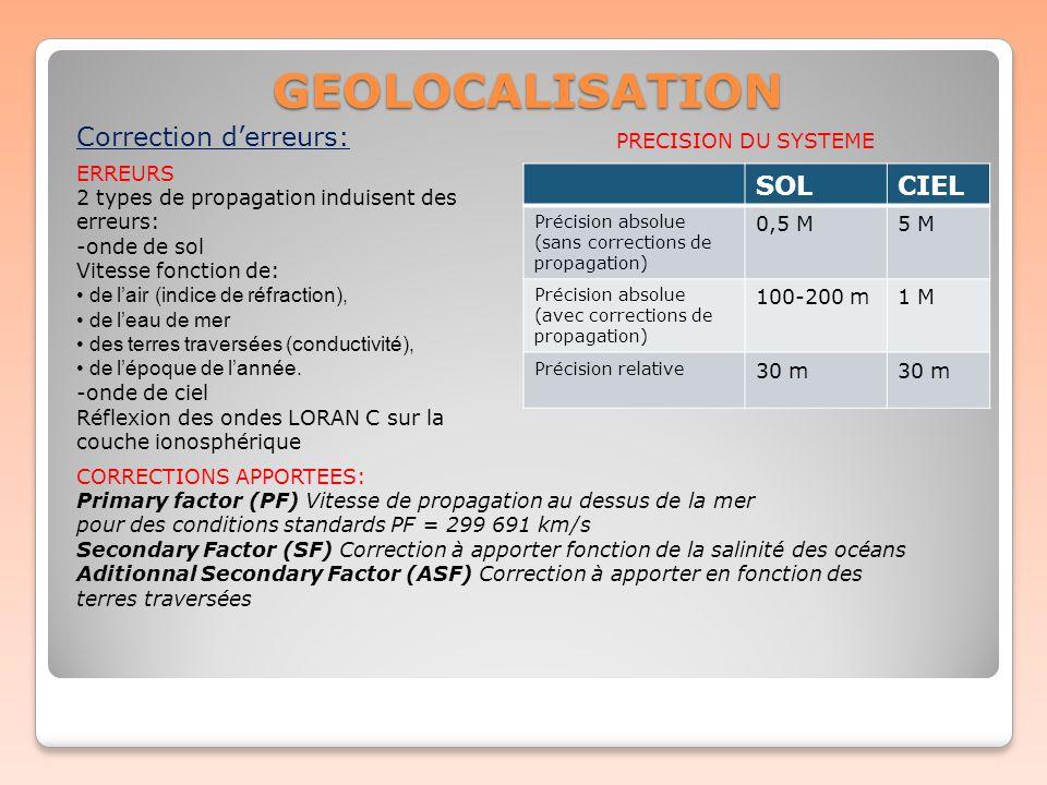 GEOLOCALISATION Correction d'erreurs: SOL CIEL PRECISION DU SYSTEME