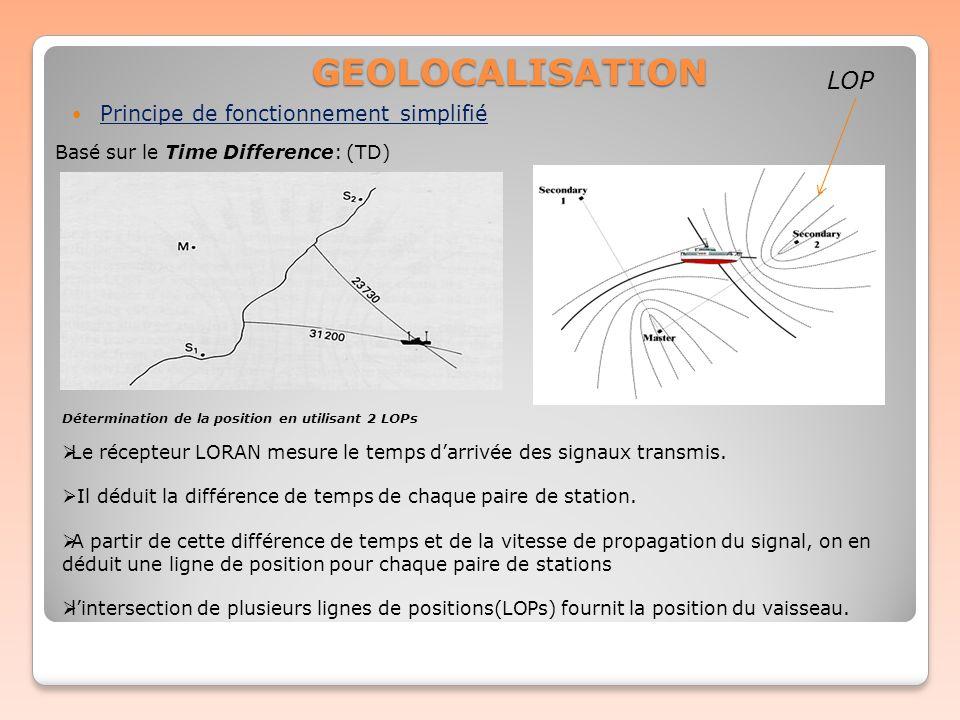 GEOLOCALISATION LOP Principe de fonctionnement simplifié