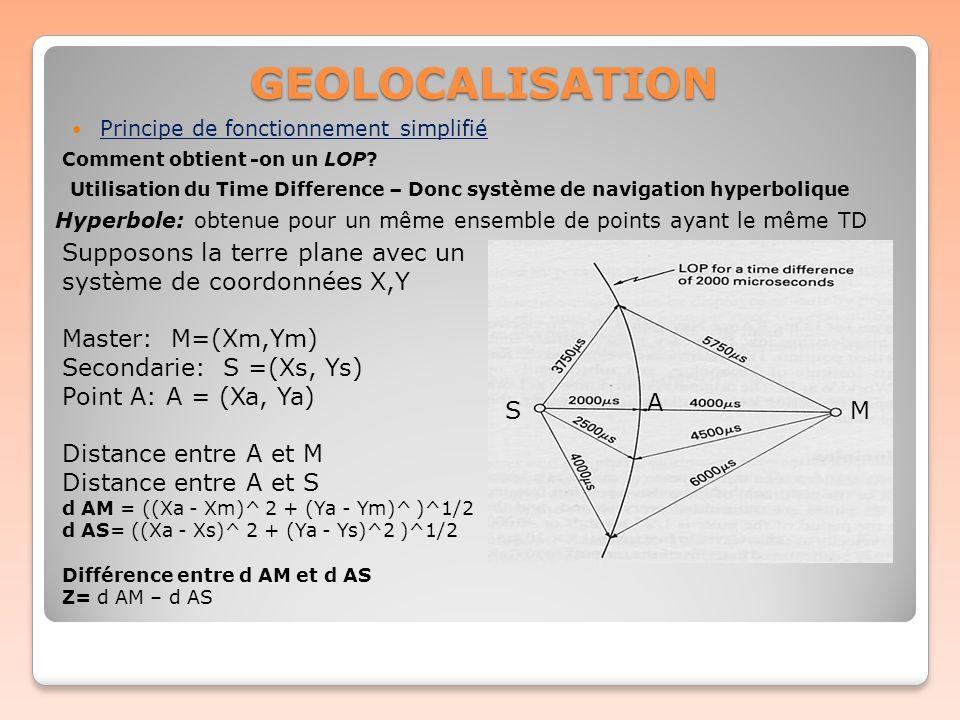 GEOLOCALISATION Principe de fonctionnement simplifié. Comment obtient -on un LOP