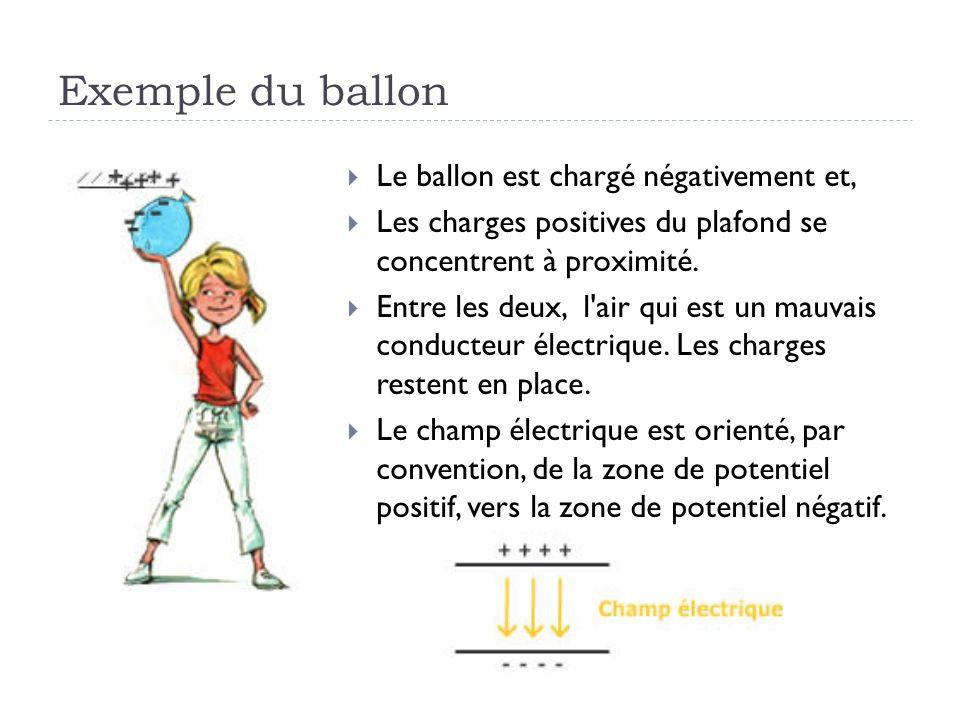 Exemple du ballon Le ballon est chargé négativement et,