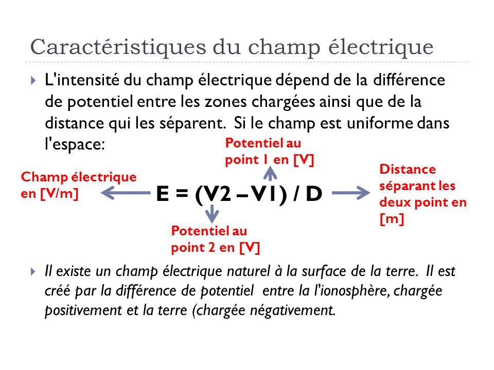 Caractéristiques du champ électrique