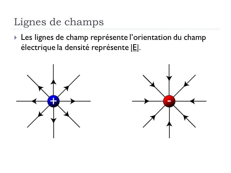 Lignes de champs Les lignes de champ représente l'orientation du champ électrique la densité représente |E|.