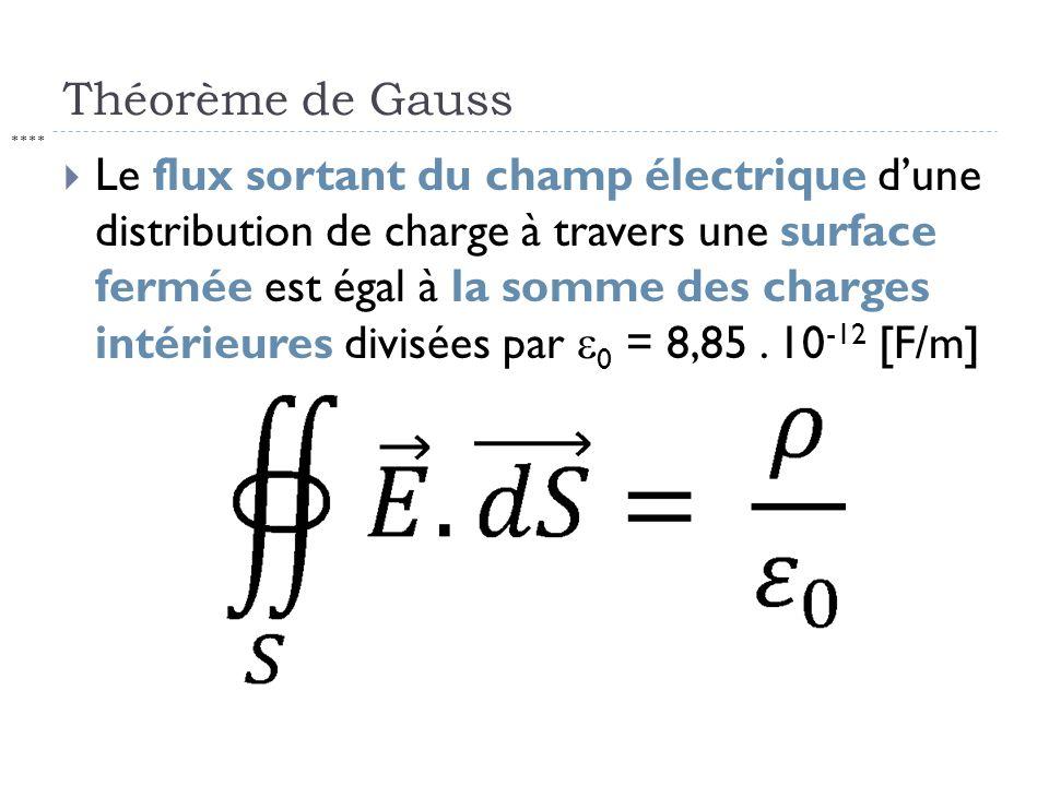 Théorème de Gauss ****
