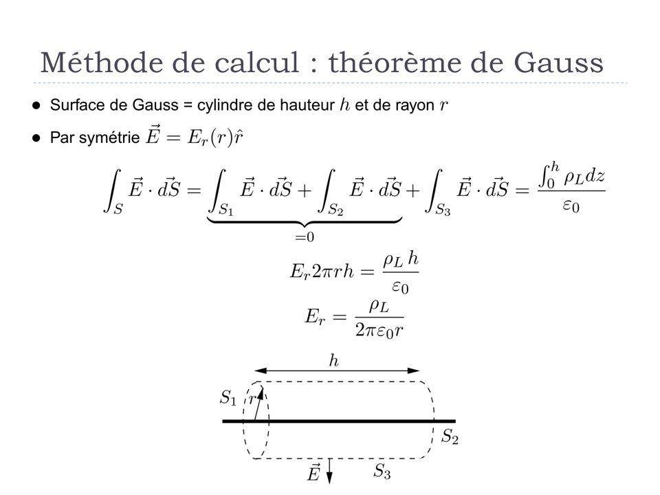 Méthode de calcul : théorème de Gauss