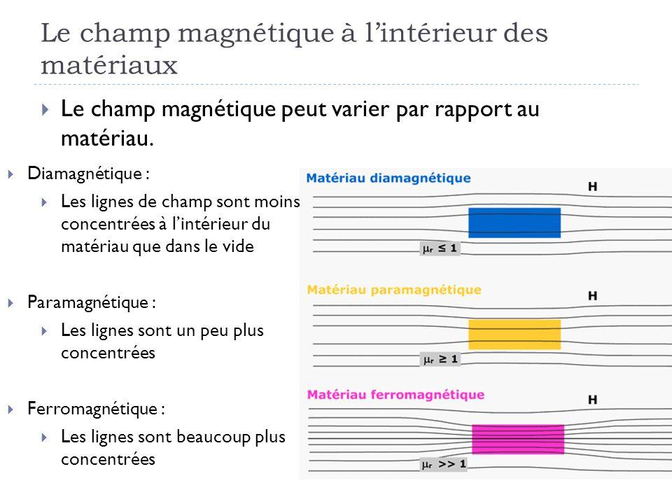 Le champ magnétique à l'intérieur des matériaux