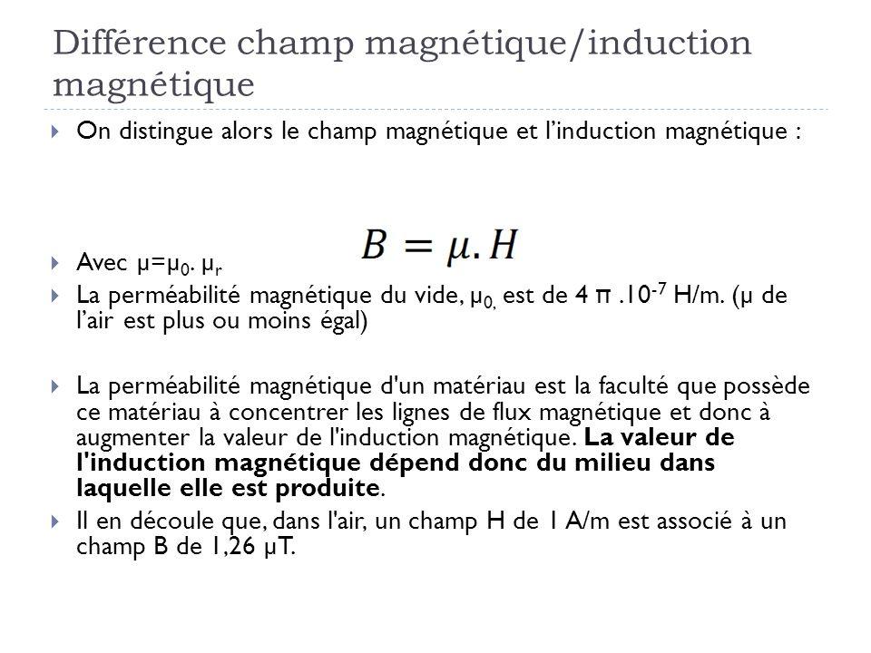 Différence champ magnétique/induction magnétique