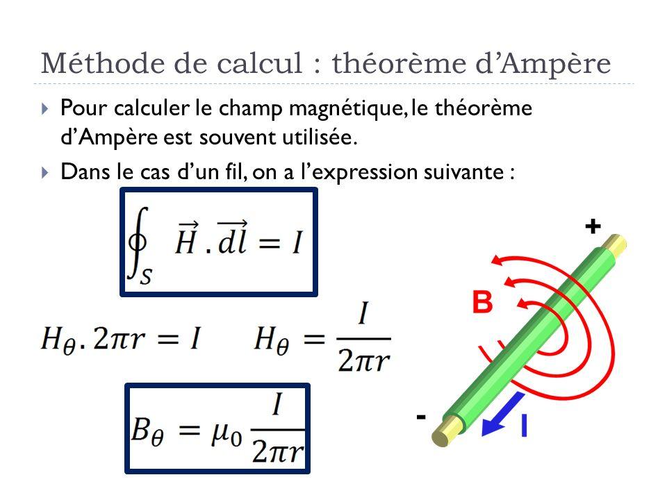 Méthode de calcul : théorème d'Ampère