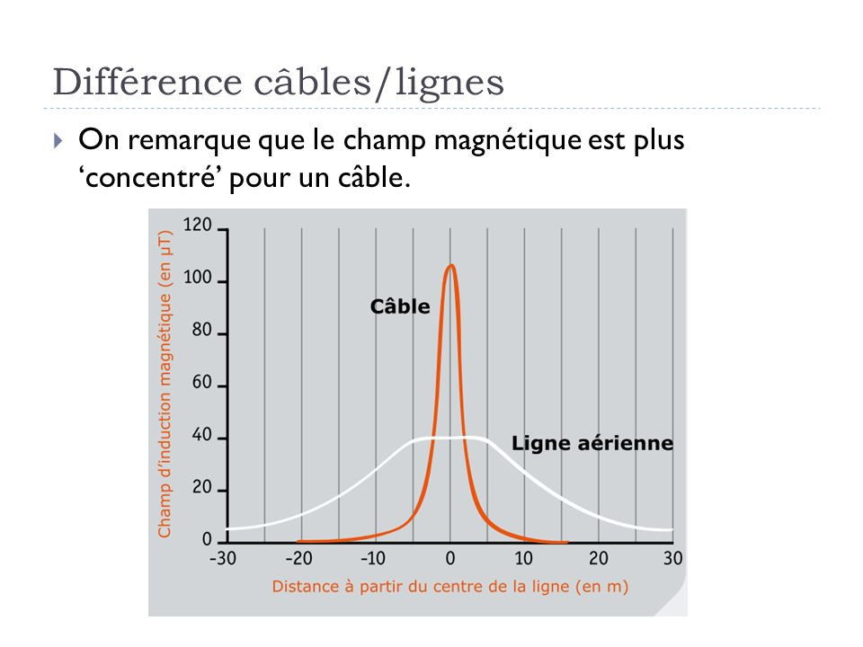 Différence câbles/lignes