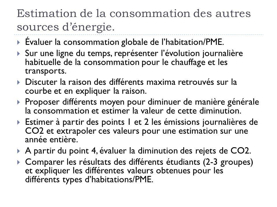 Estimation de la consommation des autres sources d'énergie.