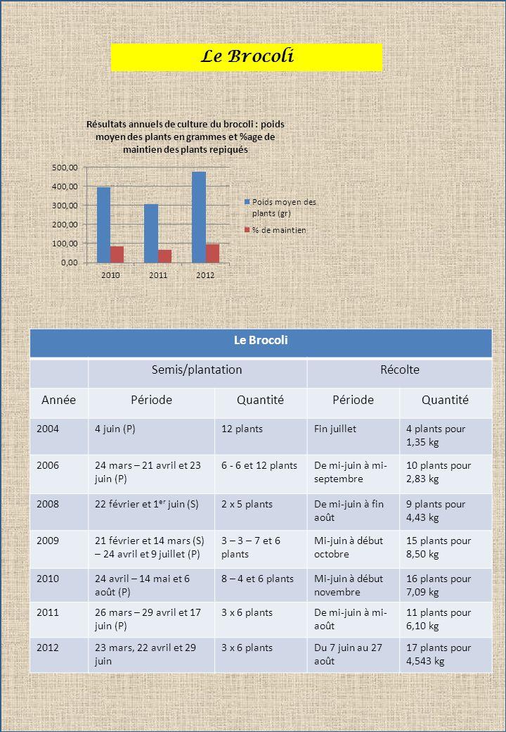 Le Brocoli Le Brocoli Semis/plantation Récolte Année Période Quantité