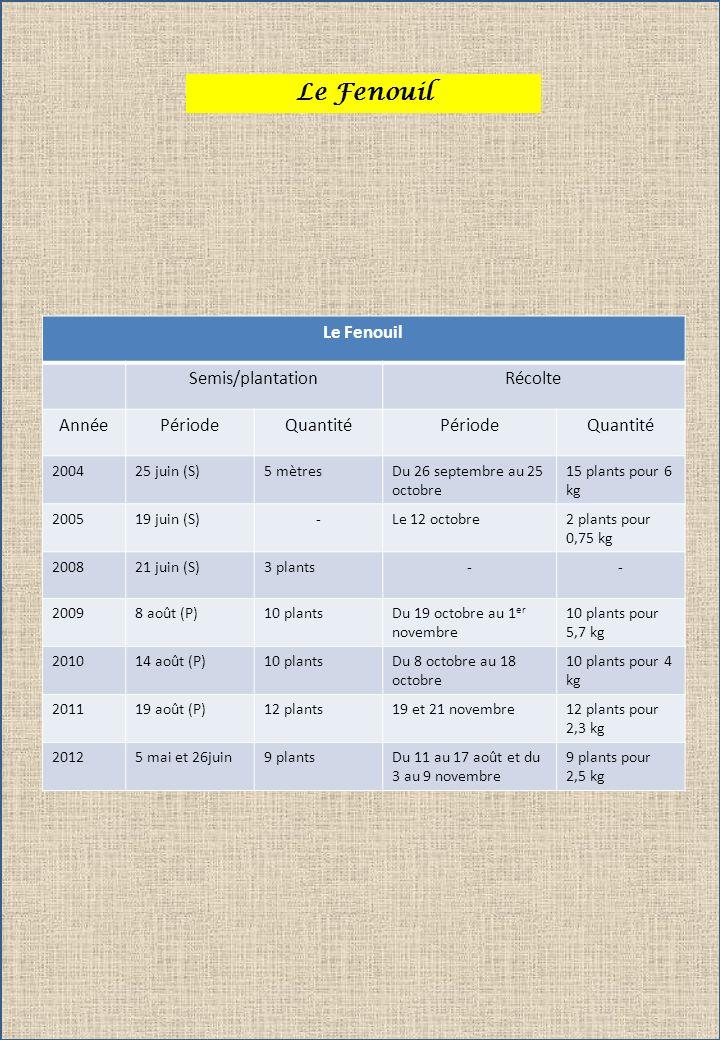 Le Fenouil Le Fenouil Semis/plantation Récolte Année Période Quantité
