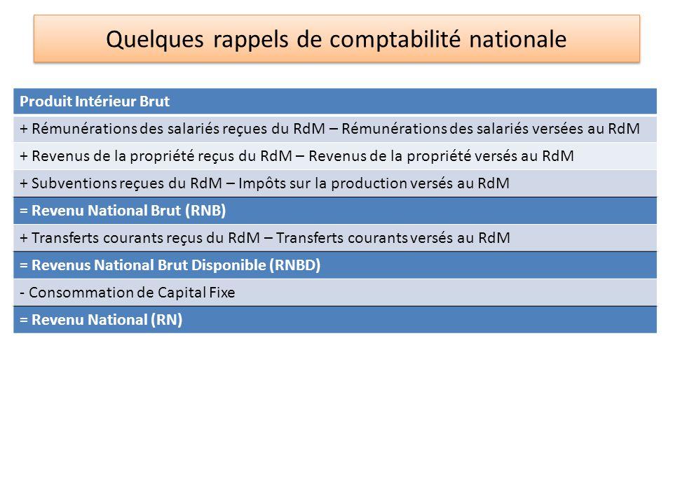 Quelques rappels de comptabilité nationale