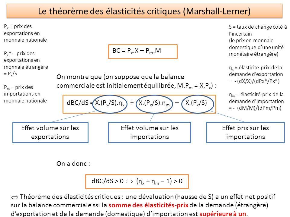 Le théorème des élasticités critiques (Marshall-Lerner)