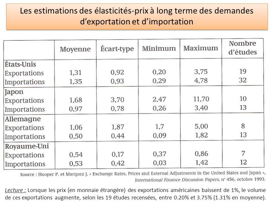 Les estimations des élasticités-prix à long terme des demandes d'exportation et d'importation