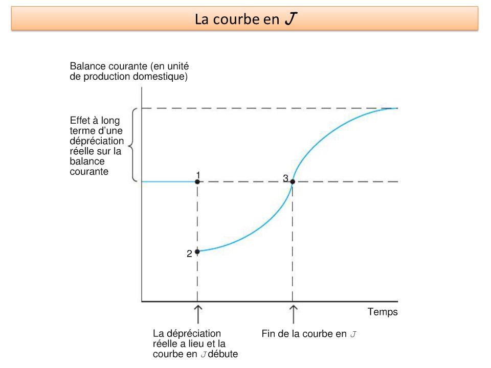La courbe en J
