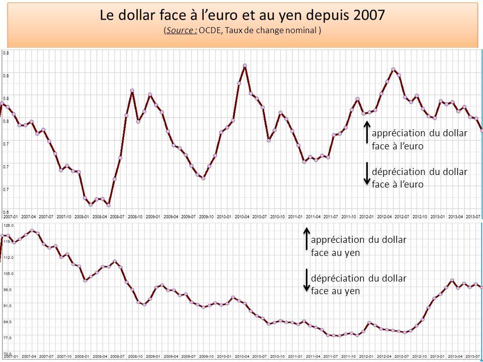 Le dollar face à l'euro et au yen depuis 2007